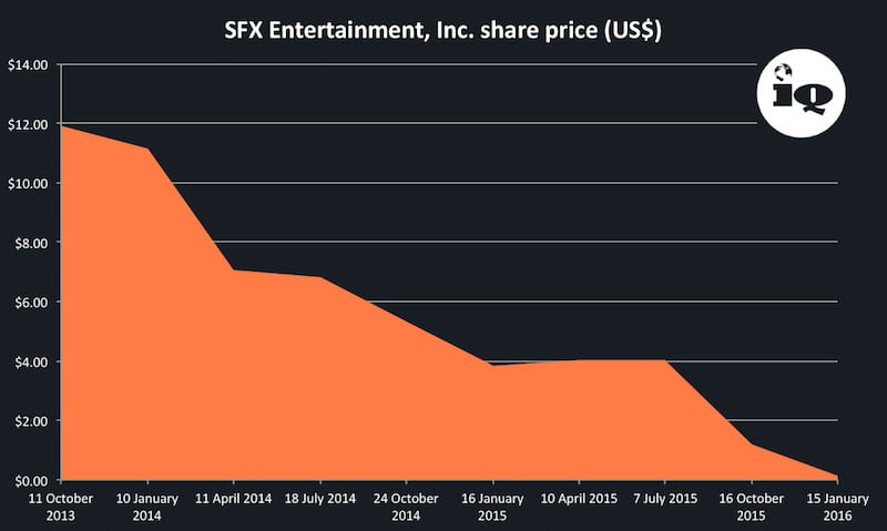 SFX share price graph