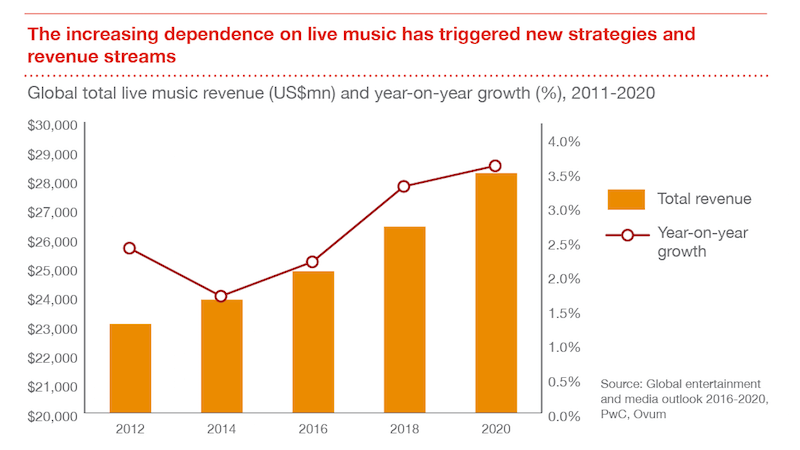 PwC live revenues, music Global Entertainment and Media Outlook 2016–2020