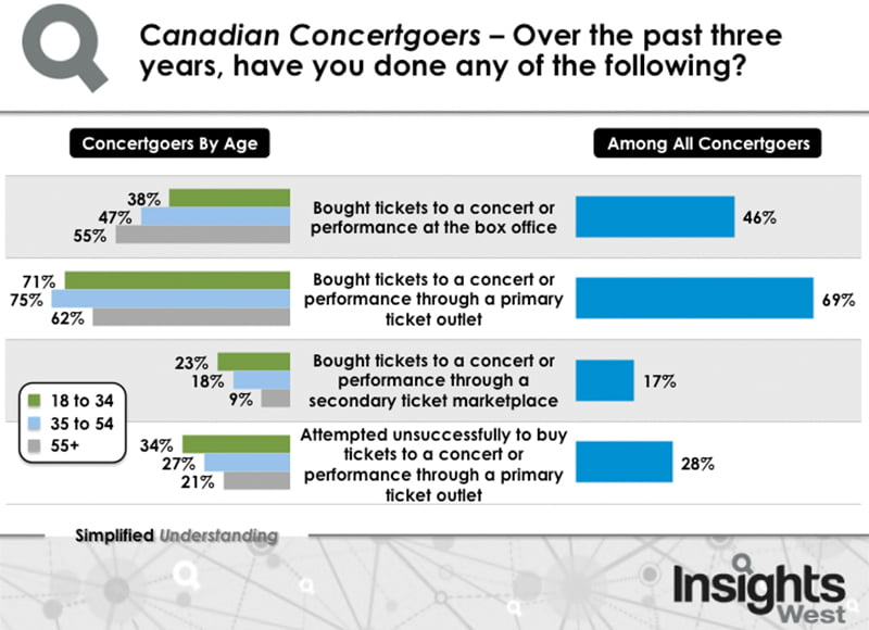 Insights West Canadian concertgoers