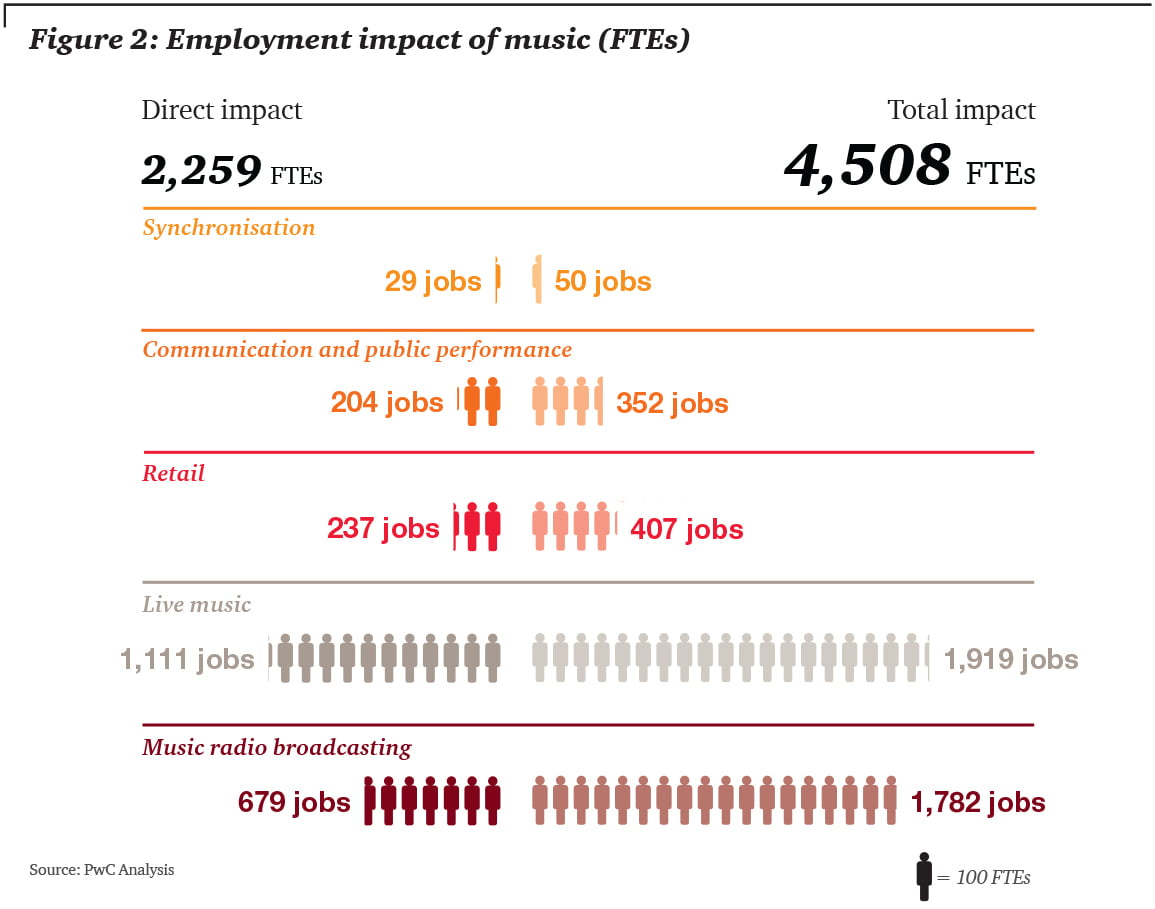 PwC NZ 2016 employment infographic