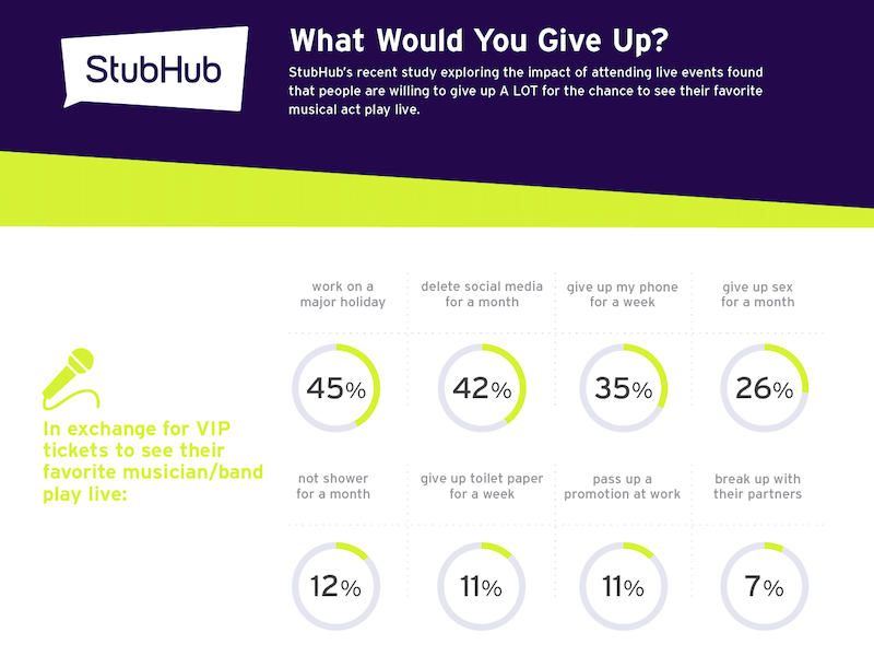 StubHub infographic, What would you give up
