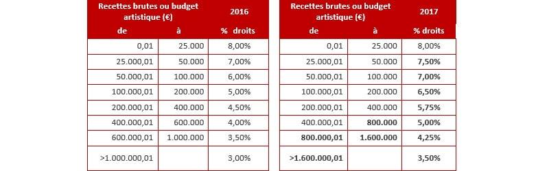 Sabam 2017 tariffs, concerts