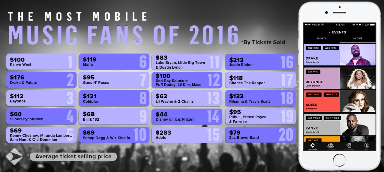 Most mobile music fans of 2016, Gametime