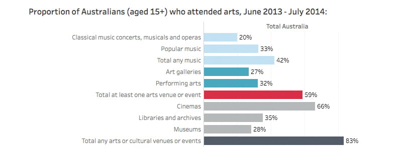 Proportion of Australians (aged 15+) who attended arts, June 2013–July 2014, Australia Council for the Arts