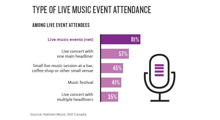 Canada Music 360 2017 figures