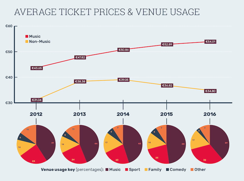 European Arena Yearbook (EAY) 2017, ticket prices and venue usage