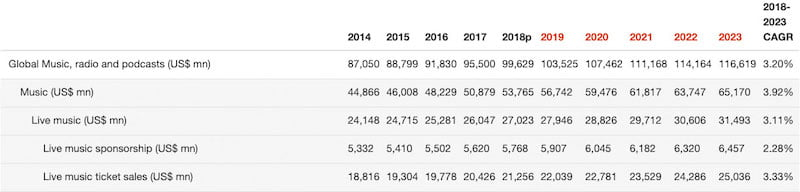 PwC live music revenues 2019–2023