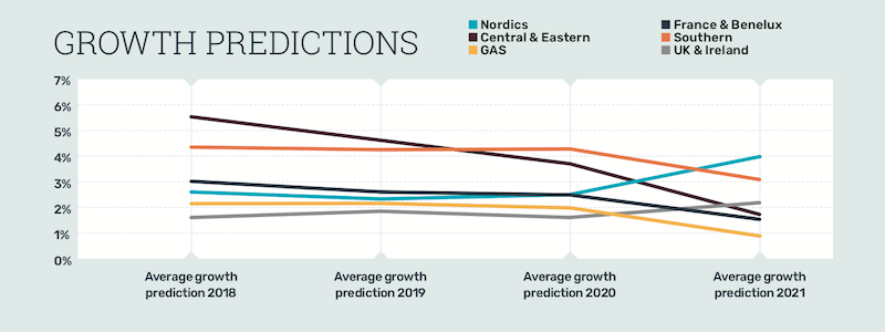 EAY 2019 growth predictions